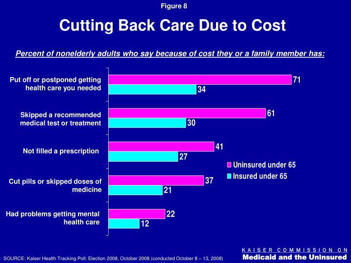 Cutting Back Care Due to Cost