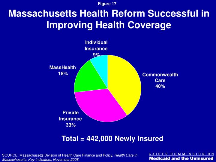 Massachusetts Health Reform Successful in Improving Health Coverage