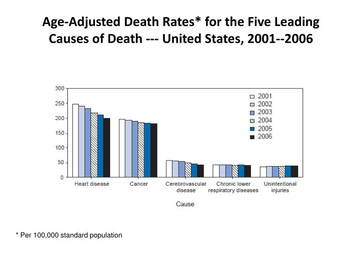 Age-Adjusted Death Rates* for the Five Leading Causes of Death --- United States, 2001--2006