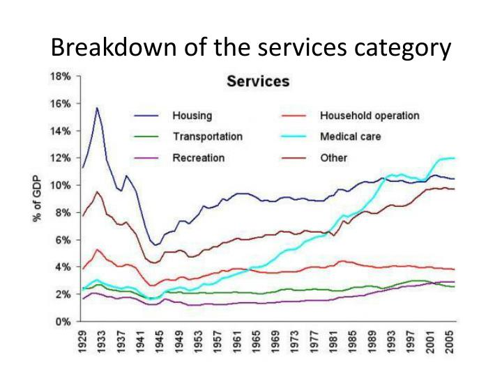 Breakdown of the services category
