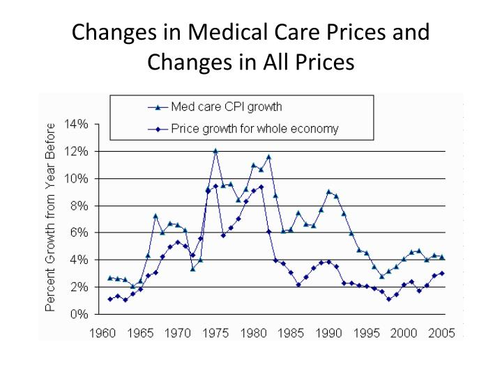 Changes in Medical Care Prices and Changes in All Prices