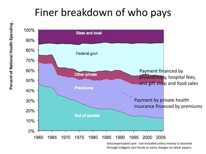 Finer breakdown of who pays