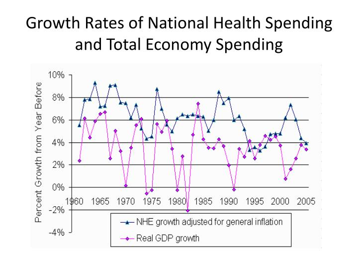 Growth Rates of National Health Spending and Total Economy Spending