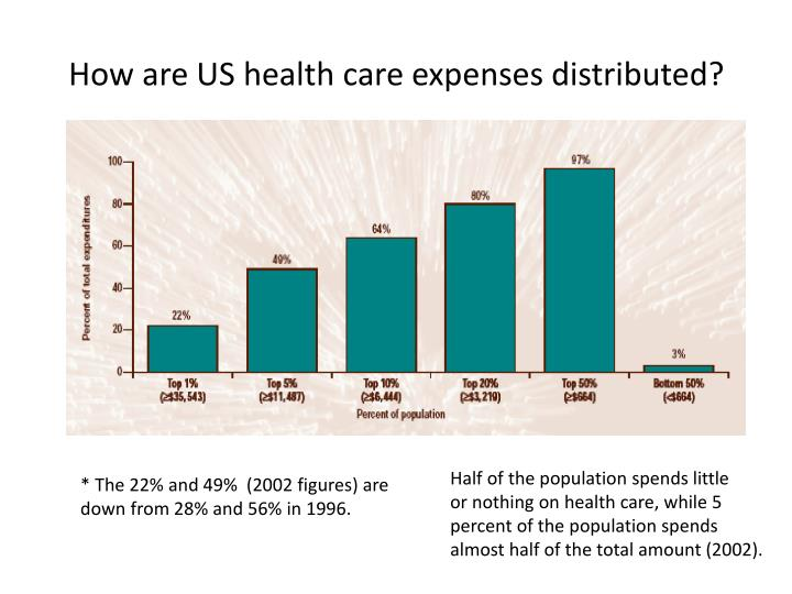 How are US health care expenses distributed?