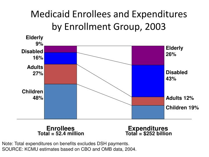 Medicaid Enrollees and Expenditures