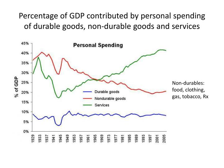 Percentage of GDP contributed by personal spending