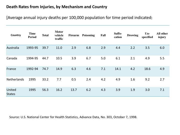 Death Rates from Injuries, by Mechanism and Country