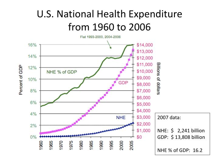 U s national health expenditure from 1960 to 2006