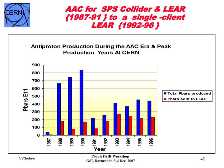 AAC for  SPS Collider & LEAR         {1987-91 } to  a  single -client LEAR  {1992-96 }