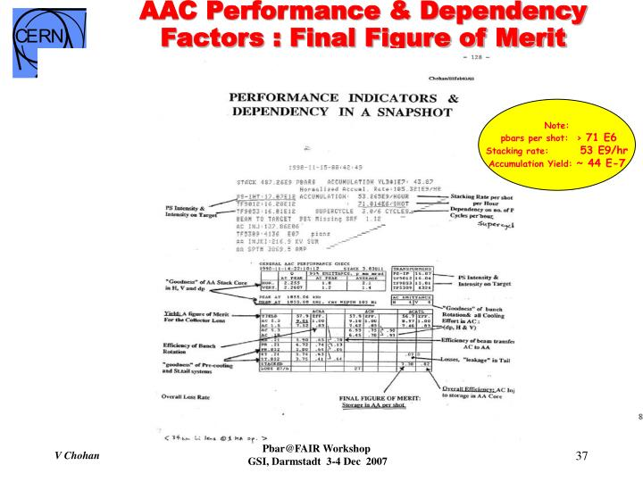 AAC Performance & Dependency  Factors : Final Figure of Merit
