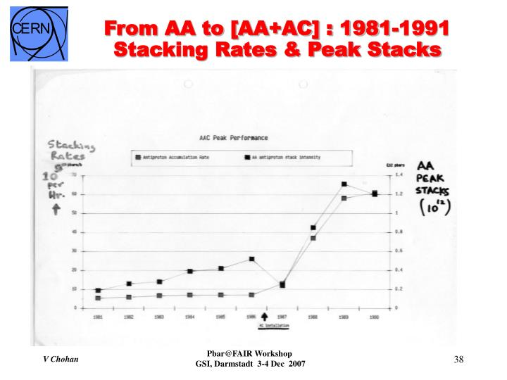 From AA to [AA+AC] : 1981-1991
