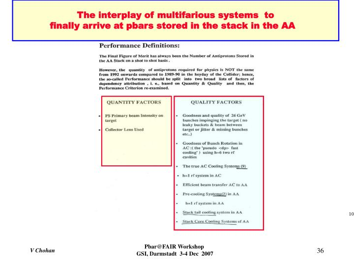 The interplay of multifarious systems  to