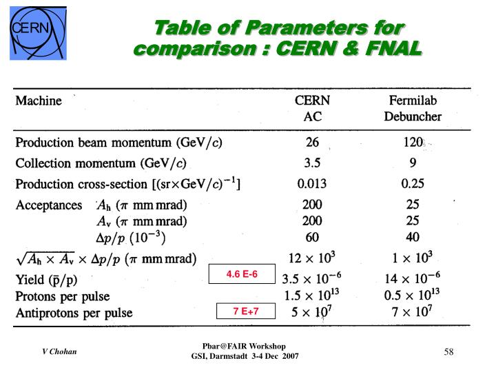 Table of Parameters for comparison : CERN & FNAL