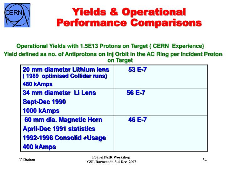 Operational Yields with 1.5E13 Protons on Target ( CERN  Experience)