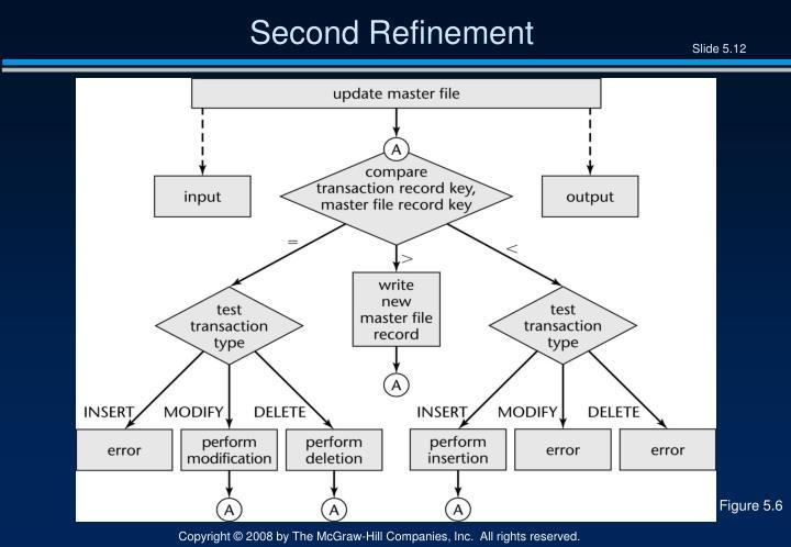 Second Refinement
