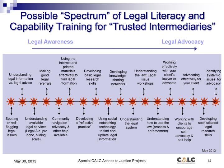 "Possible ""Spectrum"" of Legal Literacy and Capability Training for ""Trusted Intermediaries"""