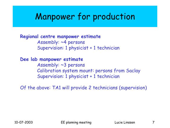Manpower for production
