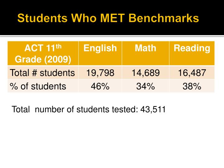 Students who met benchmarks