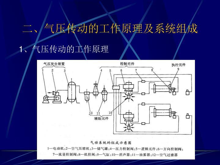 二、气压传动的工作原理及系统组成