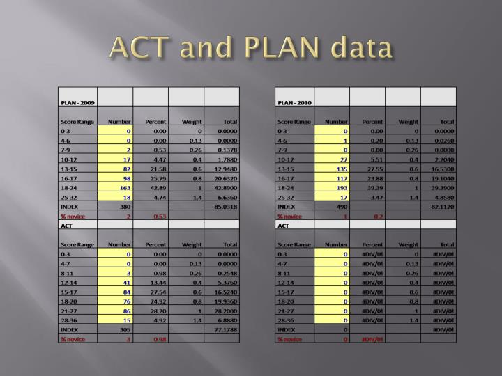 ACT and PLAN data