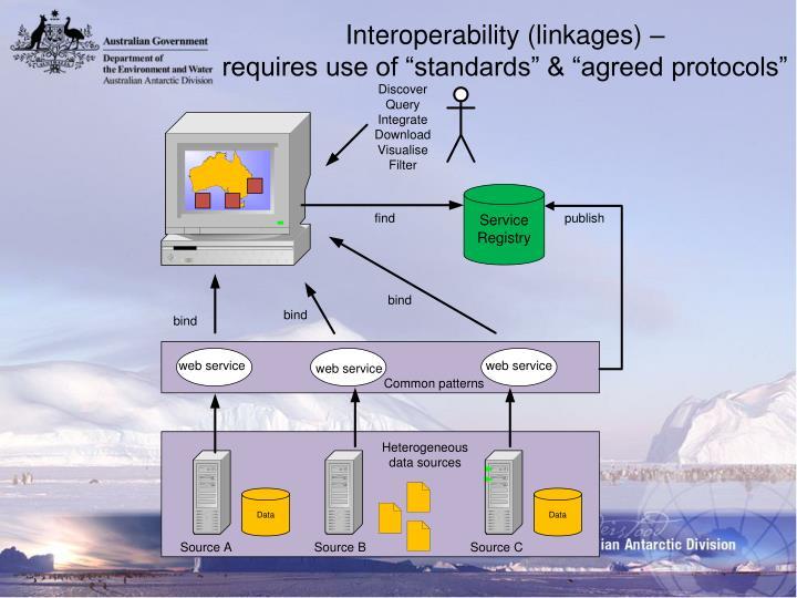 Interoperability (linkages) –