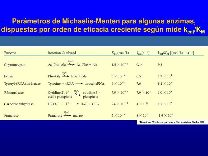 Parámetros de Michaelis-Menten para algunas enzimas, dispuestas por orden de eficacia creciente según mide
