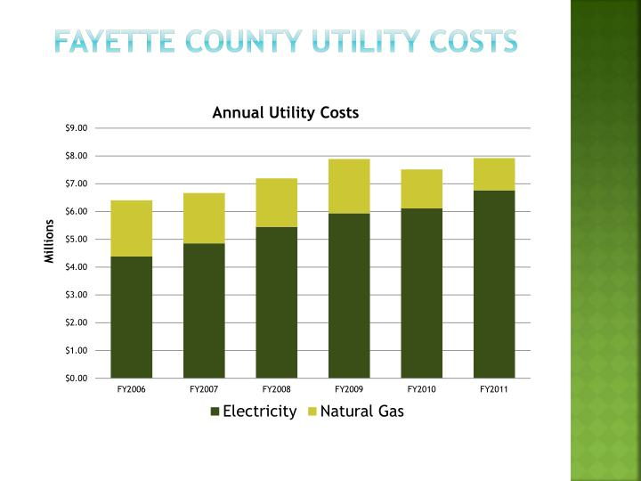 Fayette County Utility Costs