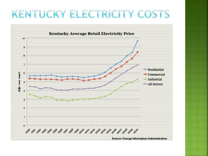 Kentucky Electricity Costs
