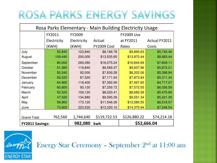 Rosa Parks Energy Savings
