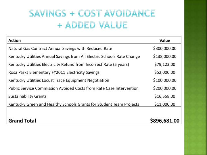 Savings + Cost Avoidance