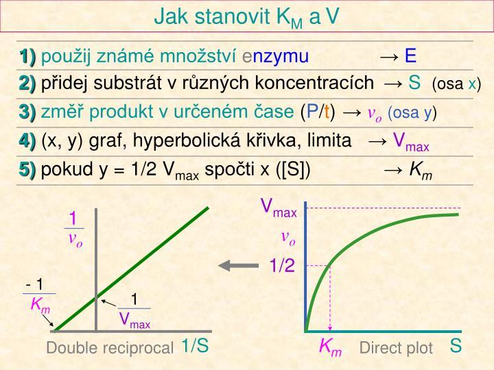 Jak stanovit K