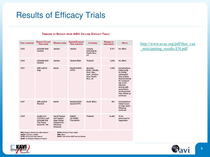 Results of Efficacy Trials