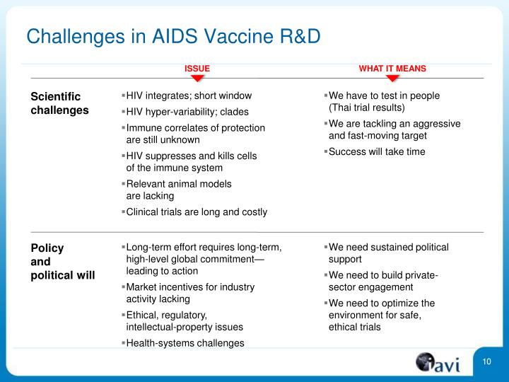 Challenges in AIDS Vaccine R&D