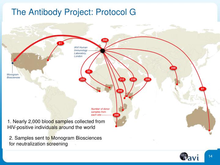The Antibody Project: Protocol G