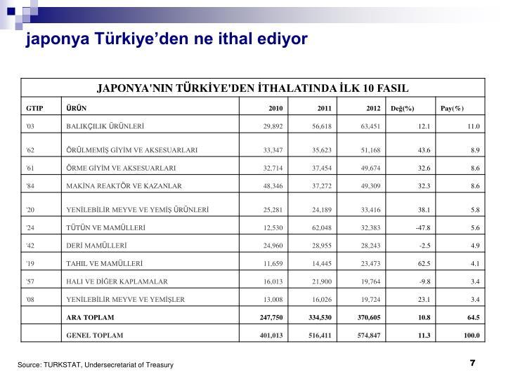 japonya Türkiye'den ne ithal ediyor