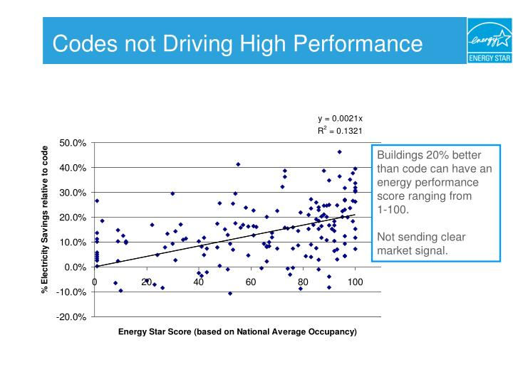 Codes not Driving High Performance