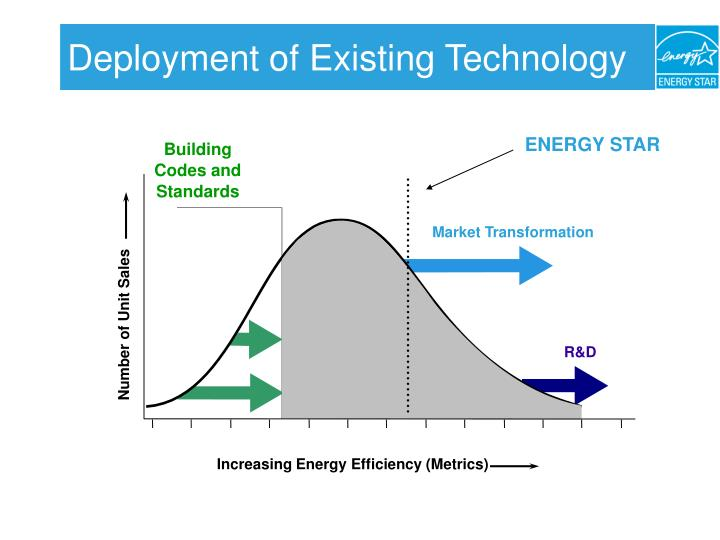 Deployment of Existing Technology