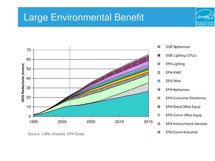 Source:  LBNL Analysis, EPA Goals