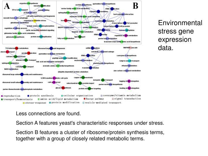 Environmental stress gene expression data.