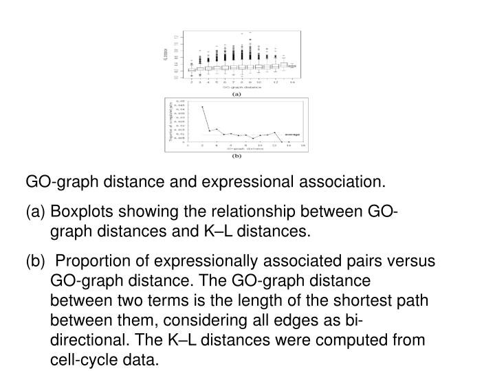 GO-graph distance and expressional association.