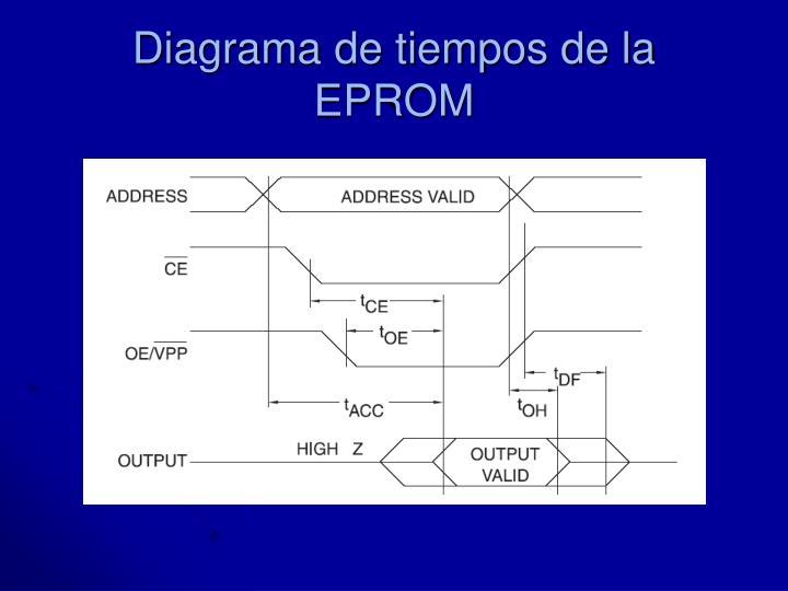 Diagrama de tiempos de la EPROM