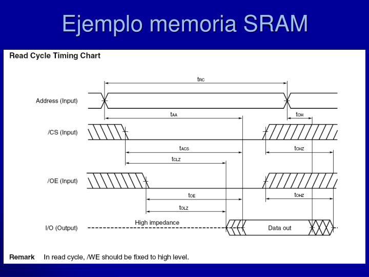 Ejemplo memoria SRAM