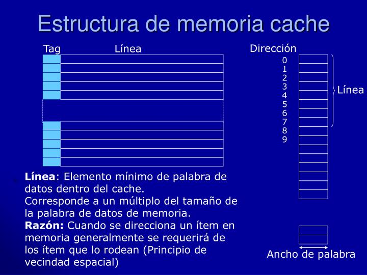 Estructura de memoria cache