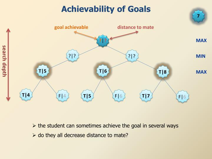 Achievability of Goals