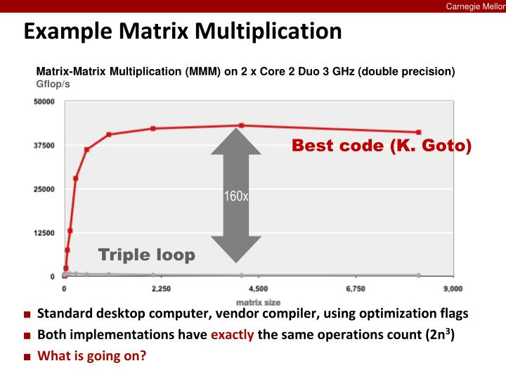Matrix-Matrix Multiplication (MMM) on 2 x Core 2 Duo 3 GHz (double precision)