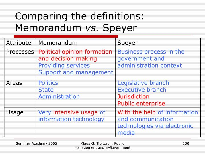 Comparing the definitions: Memorandum