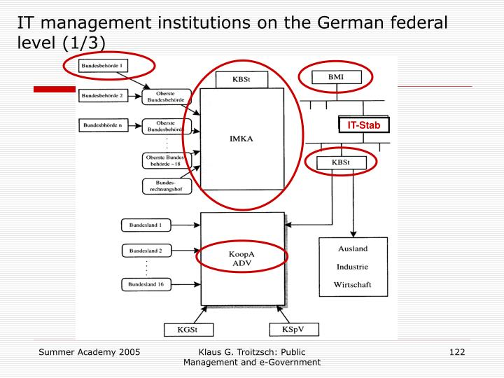 IT management institutions on the German federal level (1/3)