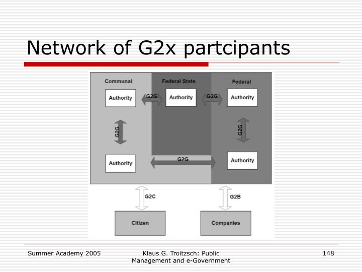 Network of G2x partcipants