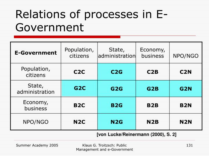 Relations of processes in E-Government