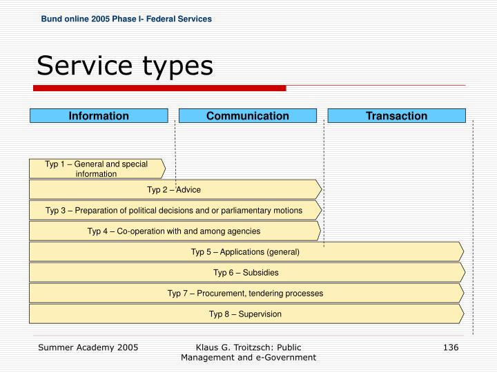 Bund online 2005 Phase I- Federal Services